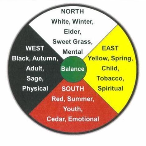 mediicine wheel Ojibwe crpt.jpg